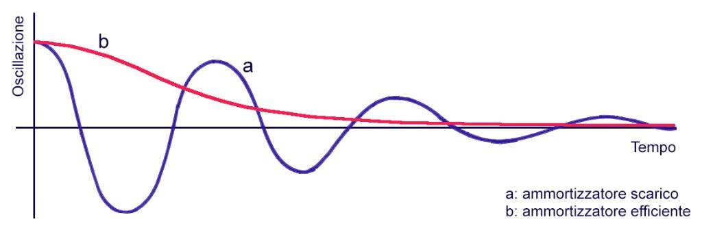 Shock_Absorber_oscillations
